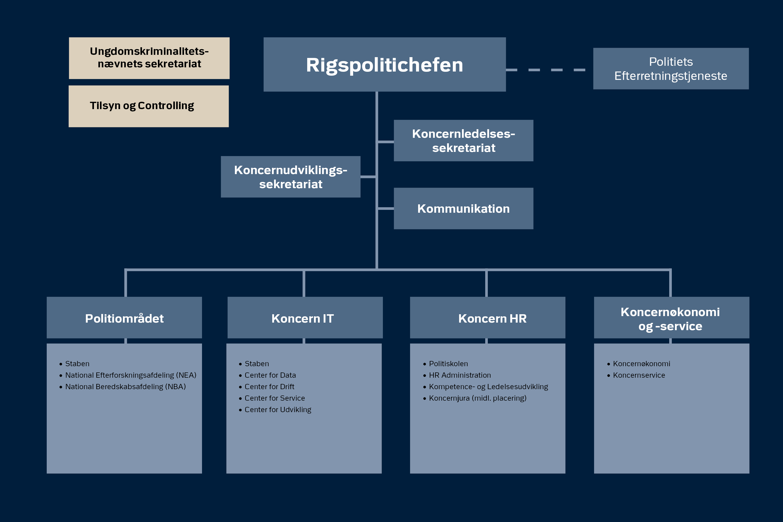 Rigspolitiets organisationsdiagram