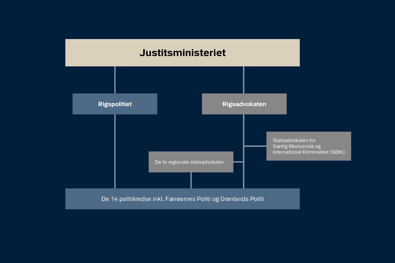 Organisationsdiagram politi og anklagemyndighed